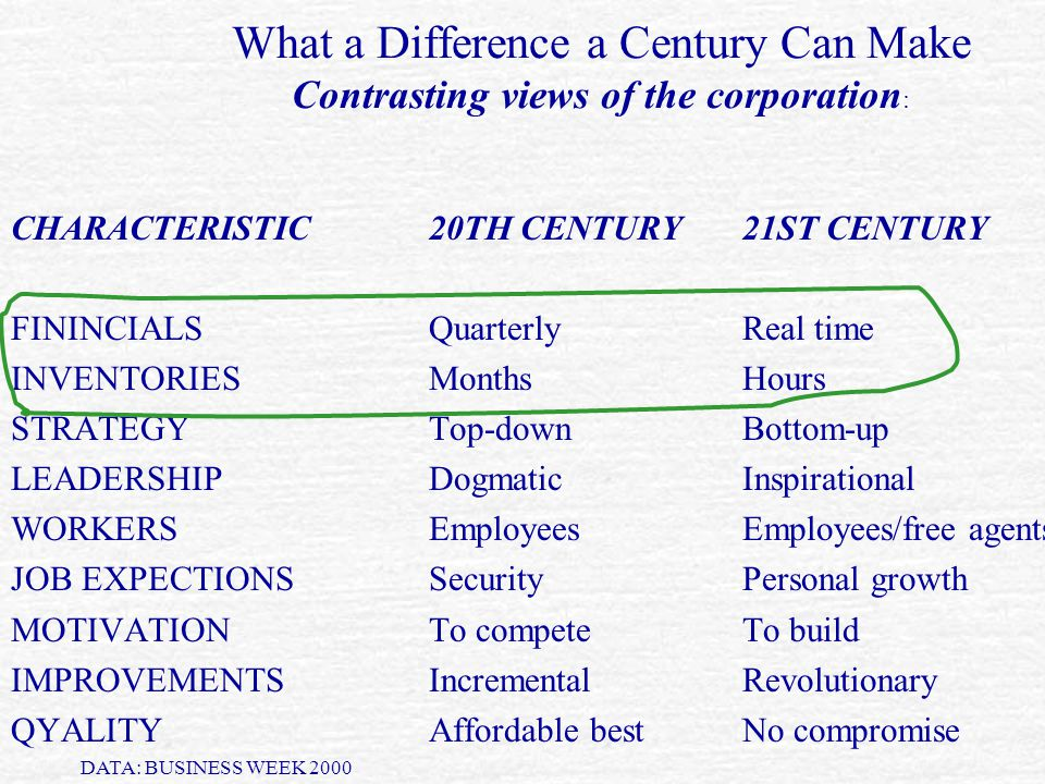 What a Difference a Century Can Make Contrasting views of the corporation : CHARACTERISTIC20TH CENTURY21ST CENTURY FININCIALSQuarterlyReal time INVENT