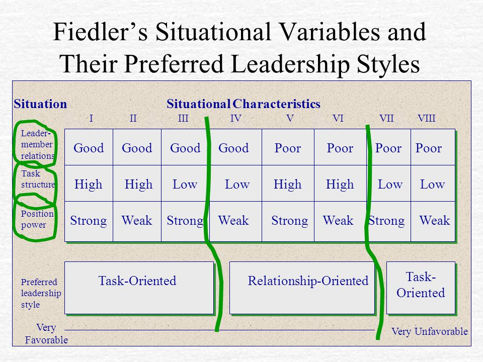 Fiedler's Situational Variables and Their Preferred Leadership Styles Good Poor High Low High Low StrongWeakStrongWeakStrongWeakStrongWeak Task-Orient