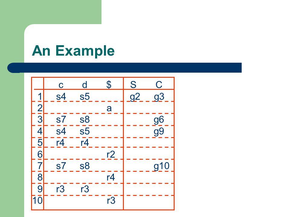 An Example c d $ S C 1 s4 s5 g2 g3 2 a 3 s7 s8 g6 4 s4 s5 g9 5 r4 r4 6 r2 7 s7 s8 g10 8 r4 9 r3 r3 10 r3