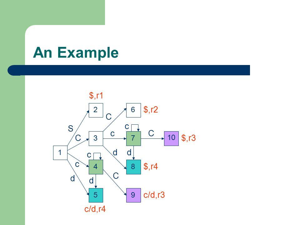 4 An Example 123 59 6 7 8 10 c d c c c d d d C C C C S c/d,r4 $,r4 c/d,r3 $,r3 $,r2 $,r1