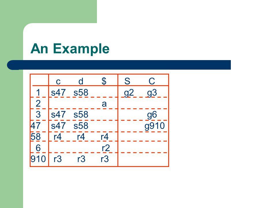 An Example c d $ S C 1 s47 s58 g2 g3 2 a 3 s47 s58 g6 47 s47 s58 g910 58 r4 r4 r4 6 r2 910 r3 r3 r3