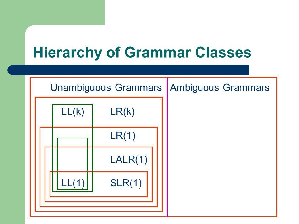 Hierarchy of Grammar Classes Unambiguous GrammarsAmbiguous Grammars LL(k)LR(k) LR(1) LALR(1) LL(1)SLR(1)