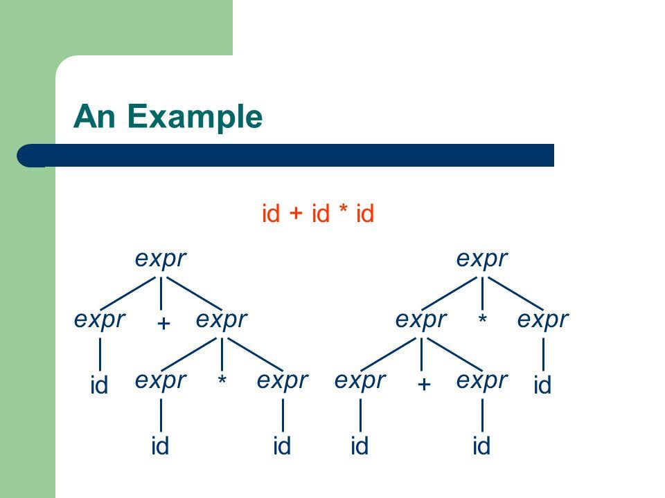 An Example expr + id * expr id expr * id + expr id id + id * id