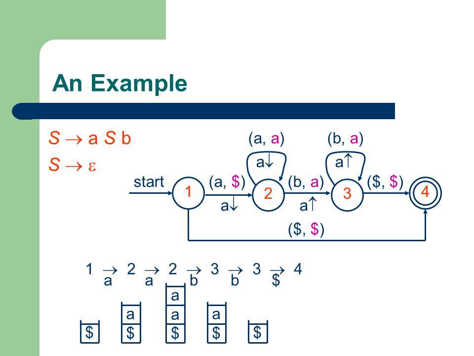 An Example S  a S b S   23 4 start(a, $) aa (b, a) aa ($, $) (a, a) aa (b, a) aa 1 ($, $) 1  2  2  3  3  4 $ a$a$ aa$aa$ a$a$ $ aabb$