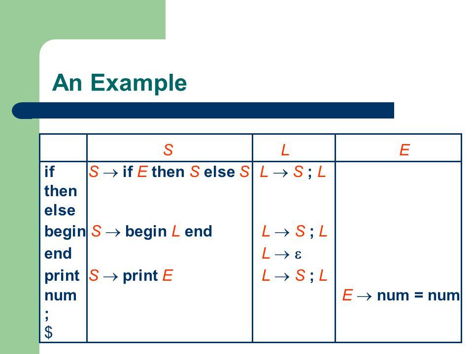 An Example SLE if S  if E then S else S L  S ; L then else begin S  begin L end L  S ; L end L   print S  print E L  S ; L num E  num = num ;