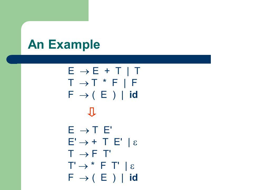 An Example E  E + T | T T  T * F | F F  ( E ) | id E  T E' E'  + T E' |  T  F T' T'  * F T' |  F  ( E ) | id
