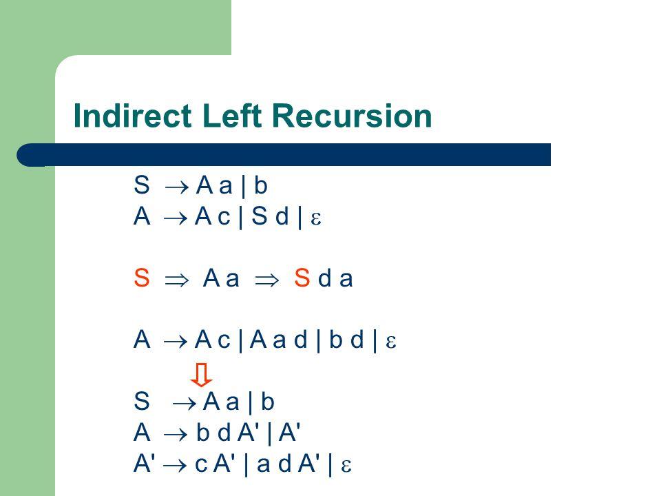 Indirect Left Recursion S  A a | b A  A c | S d |  S  A a  S d a A  A c | A a d | b d |  S  A a | b A  b d A' | A' A'  c A' | a d A' | 