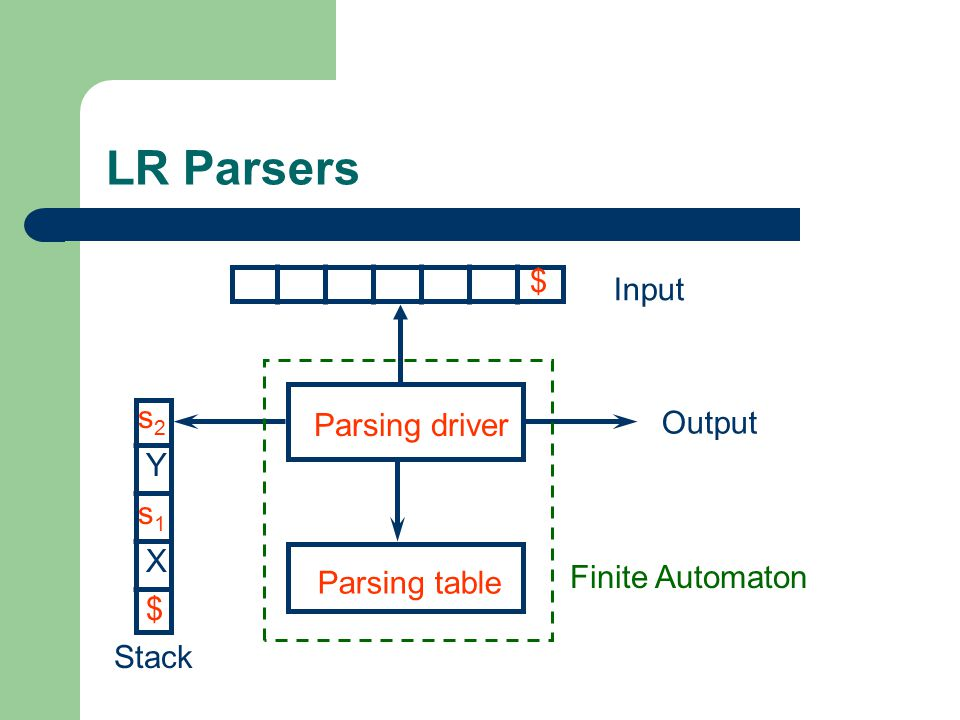LR Parsers Parsing driver Parsing table Input Output Stack $ $ X s1s1 s2s2 Y Finite Automaton