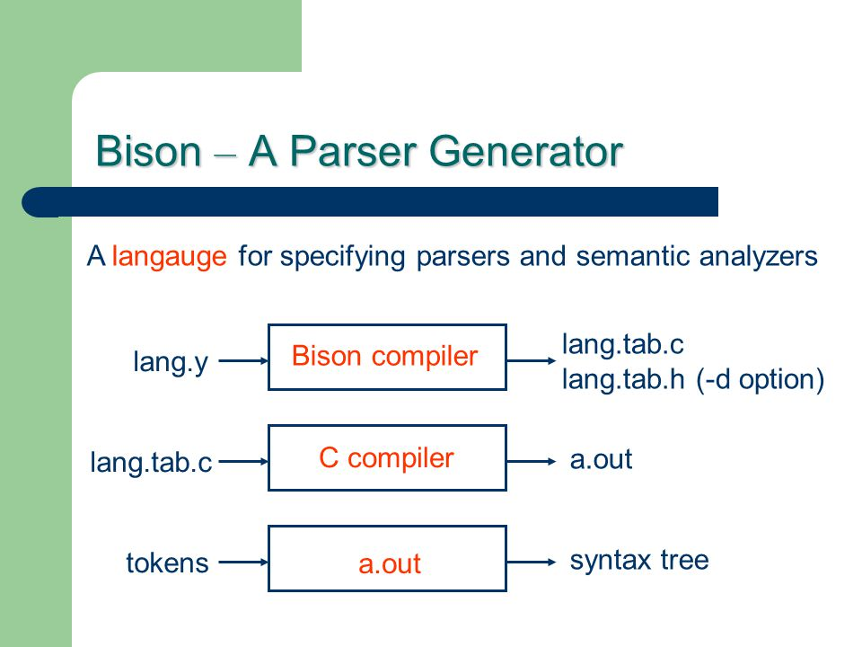 Bison – A Parser Generator Bison compiler C compiler a.out lang.y lang.tab.c lang.tab.h (-d option) lang.tab.c a.out tokens syntax tree A langauge for specifying parsers and semantic analyzers