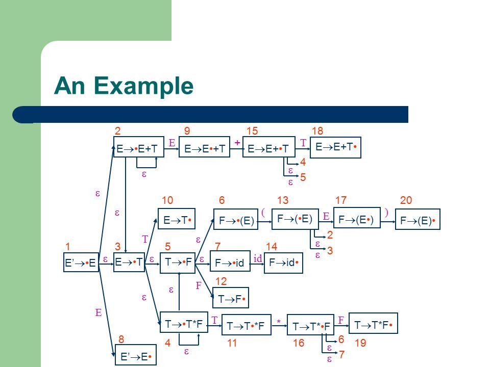 An Example E' E 1 E 8 T E  T 10 F T  F 12  E E+T 2 E T 3   T T*F 4 T F 5  E  E+T 9 E 15 + 18 E  E+T T      F (E) 6 F id 7  14 id