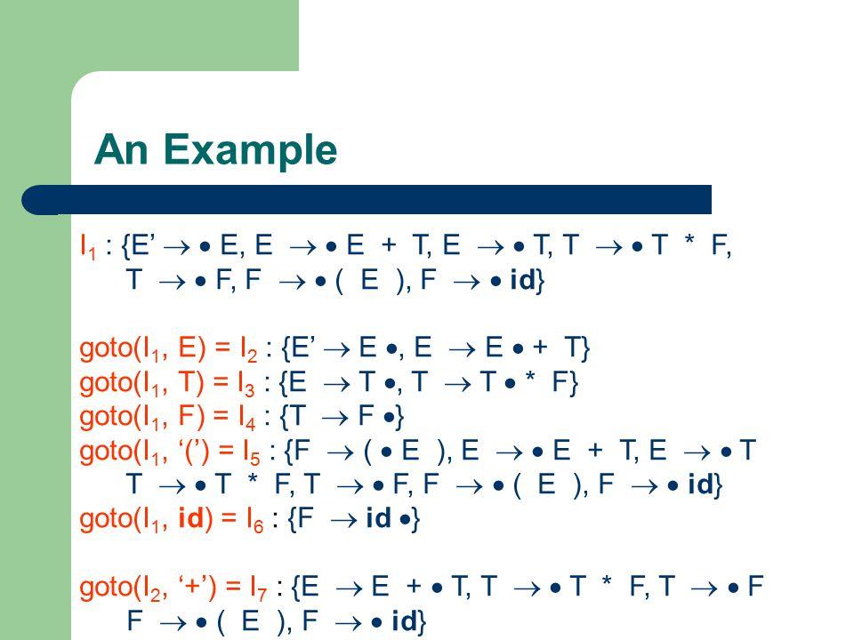 An Example I 1 : {E'   E, E   E + T, E   T, T   T * F, T   F, F   ( E ), F   id} goto(I 1, E) = I 2 : {E'  E , E  E  + T} goto(I 1,