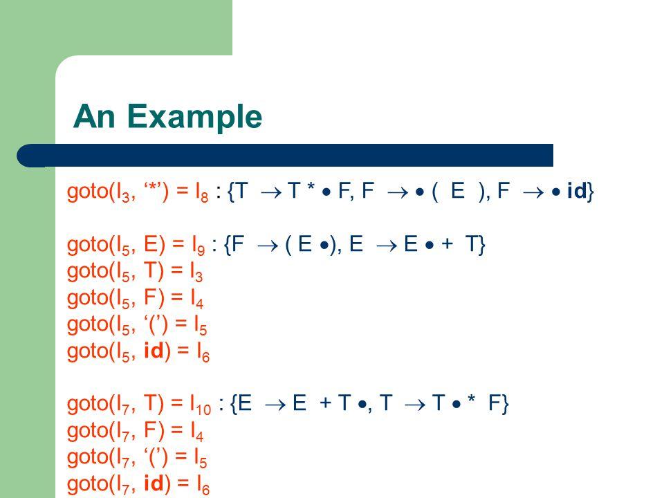 An Example goto(I 3, '*') = I 8 : {T  T *  F, F   ( E ), F   id} goto(I 5, E) = I 9 : {F  ( E  ), E  E  + T} goto(I 5, T) = I 3 goto(I 5, F)