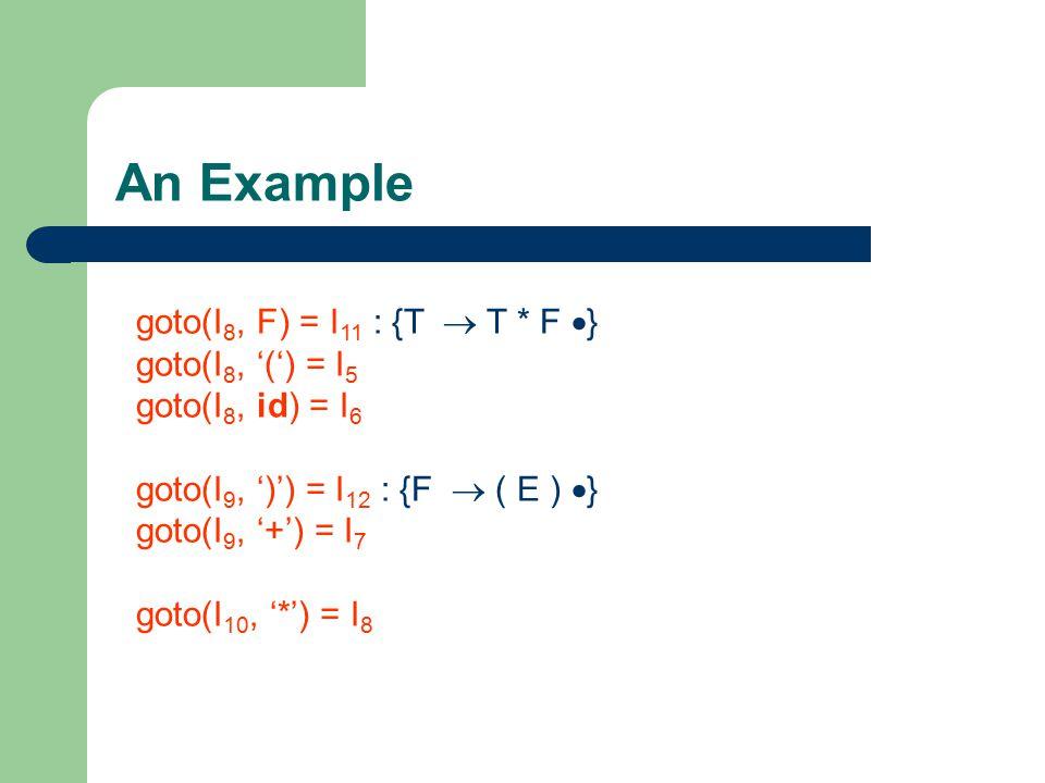 An Example goto(I 8, F) = I 11 : {T  T * F  } goto(I 8, '(') = I 5 goto(I 8, id) = I 6 goto(I 9, ')') = I 12 : {F  ( E )  } goto(I 9, '+') = I 7 g