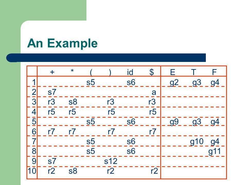 An Example + * ( ) id $ E T F 1 s5 s6 g2 g3 g4 2 s7 a 3 r3 s8 r3 r3 4 r5 r5 r5 r5 5 s5 s6 g9 g3 g4 6 r7 r7 r7 r7 7 s5 s6 g10 g4 8 s5 s6 g11 9 s7 s12 1