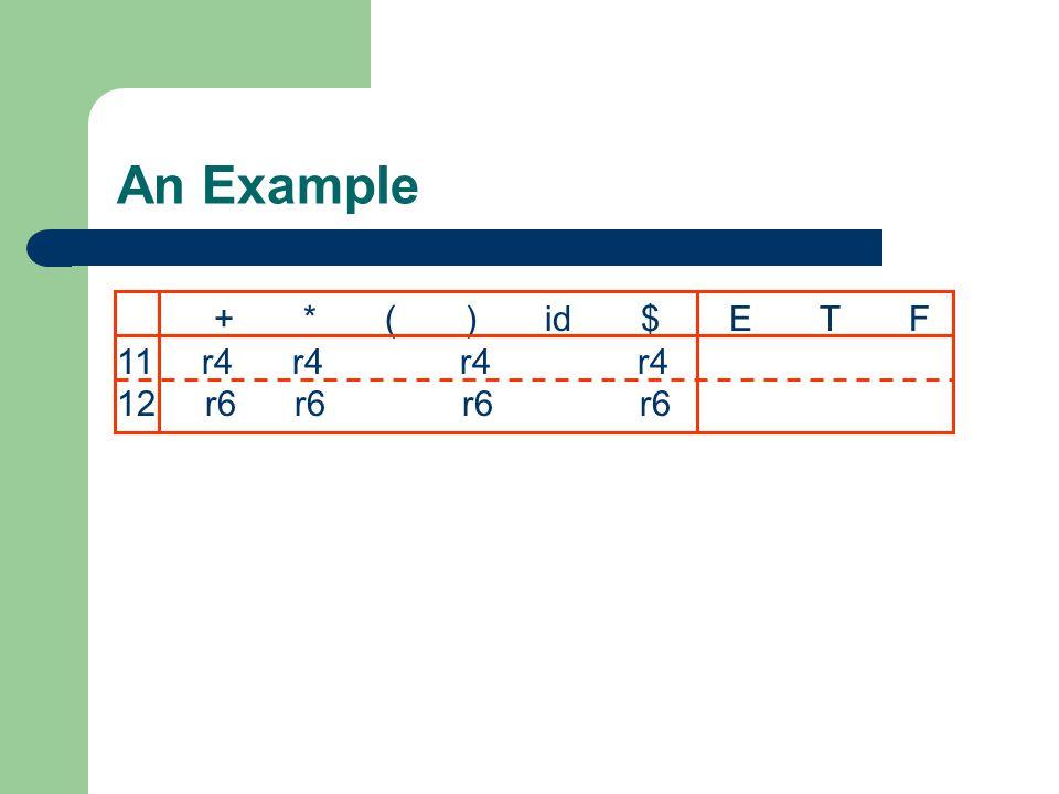 An Example + * ( ) id $ E T F 11 r4 r4 r4 r4 12 r6 r6 r6 r6