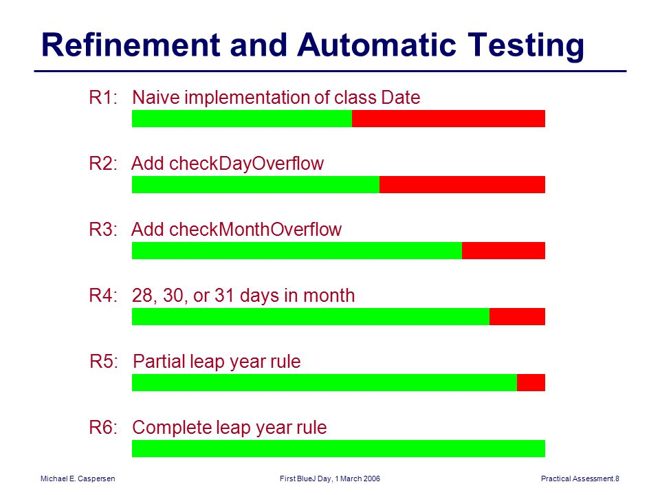 Michael E. CaspersenFirst BlueJ Day, 1 March 2006Practical Assessment.8 Refinement and Automatic Testing R2: Add checkDayOverflow R1: Naive implementa