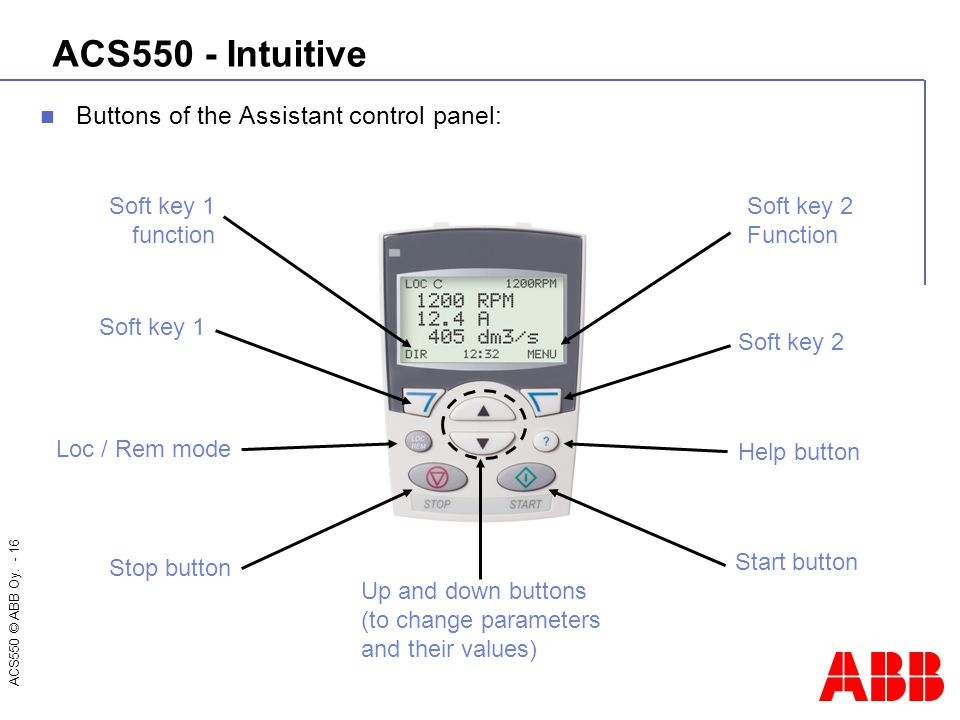 ACS550 © ABB Oy. - 16 ACS550 - Intuitive Buttons of the Assistant control panel: Soft key 2 Help button Start button Soft key 1 Loc / Rem mode Stop bu