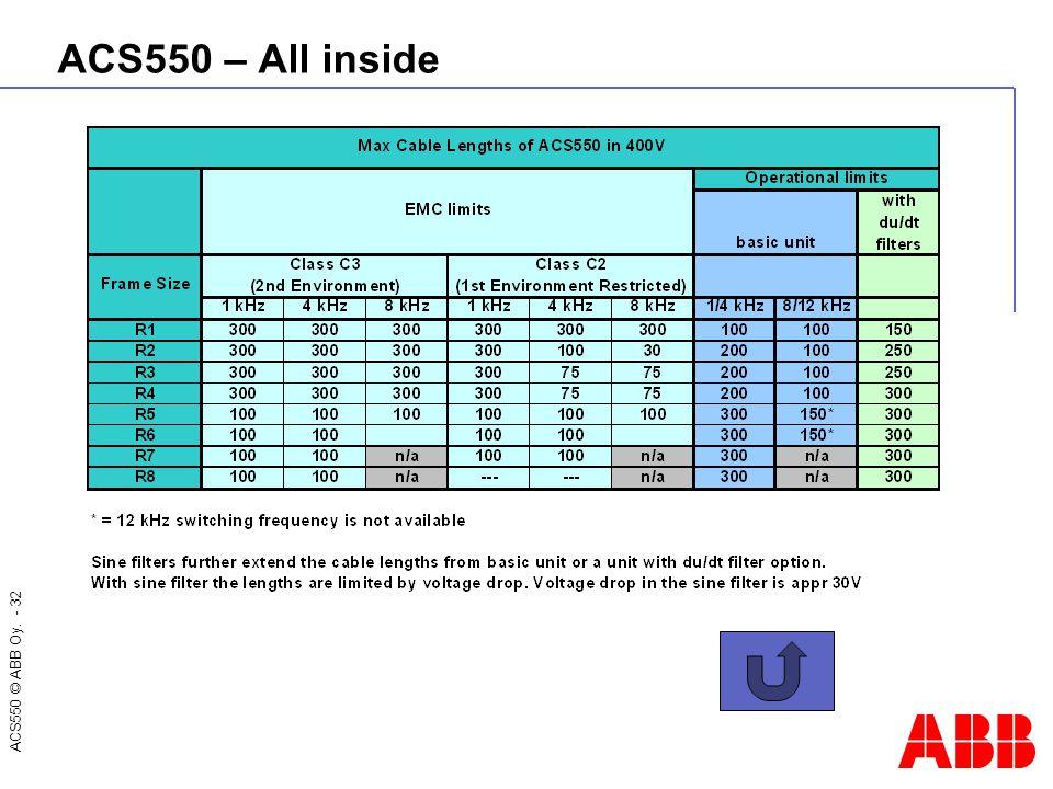 ACS550 © ABB Oy. - 32 ACS550 – All inside