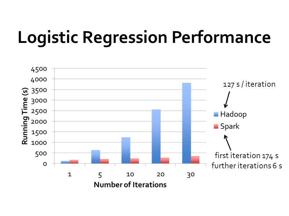 Logistic Regression Performance 127 s / iteration first iteration 174 s further iterations 6 s