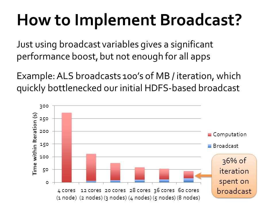 How to Implement Broadcast.
