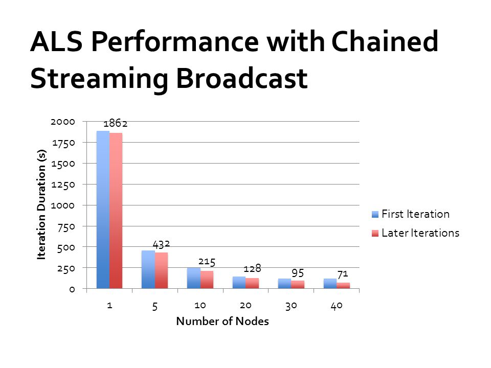 ALS Performance with Chained Streaming Broadcast