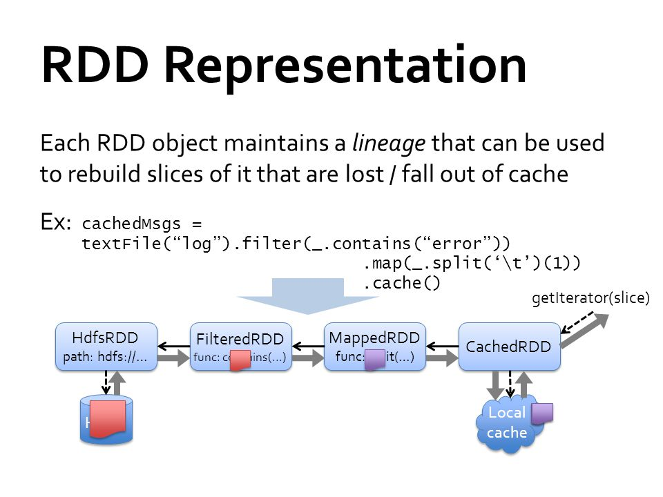 RDD Representation Each RDD object maintains a lineage that can be used to rebuild slices of it that are lost / fall out of cache Ex: cachedMsgs = textFile( log ).filter(_.contains( error )).map(_.split('\t')(1)).cache() HdfsRDD path: hdfs://… HdfsRDD path: hdfs://… FilteredRDD func: contains(...) FilteredRDD func: contains(...) MappedRDD func: split(…) MappedRDD func: split(…) CachedRDD HDFS Local cache getIterator(slice)