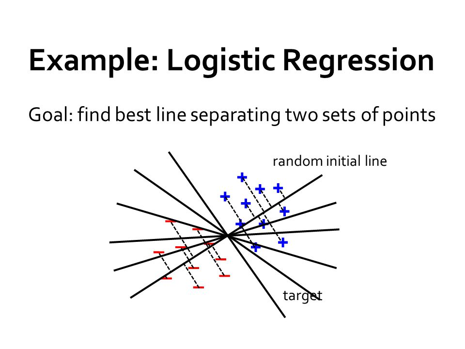 Example: Logistic Regression Goal: find best line separating two sets of points + – + + + + + + + + – – – – – – – – + target – random initial line