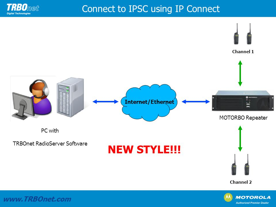 PC with TRBOnet RadioServer Software Connect to IPSC using IP Connect www.TRBOnet.com MOTORBO Repeater Internet/Ethernet Channel 1 Channel 2 NEW STYLE!!!