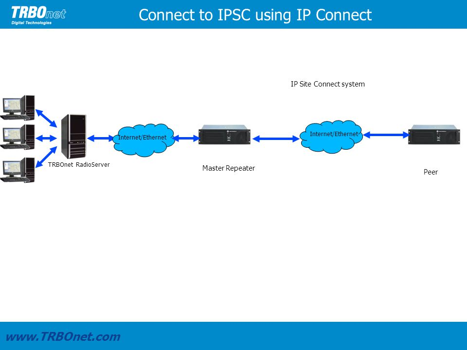 TRBOnet RadioServer Connect to IPSC using IP Connect www.TRBOnet.com Internet/Ethernet IP Site Connect system Master Repeater Peer