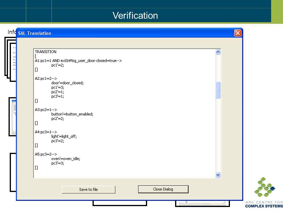 Informal Requirements Integrated Behavior Tree Requirements Integration Requirement Behavior Trees Requirements Translation Simulation Verification R1.