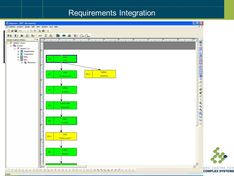 Component Behavior Tree Implementation Informal Requirements Integrated Behavior Tree Requirements Integration Requirement Behavior Trees Requirements Translation Simulation Verification R1.