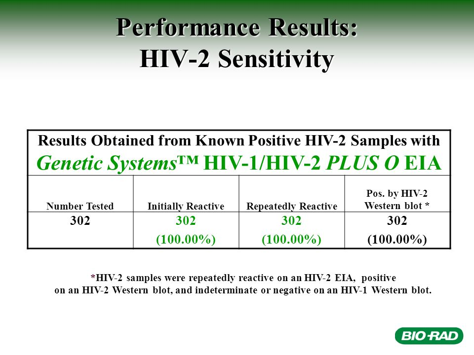 Performance Results: HIV-2 Sensitivity Results Obtained from Known Positive HIV-2 Samples with Genetic Systems™ HIV-1/HIV-2 PLUS O EIA Number TestedInitially ReactiveRepeatedly Reactive Pos.