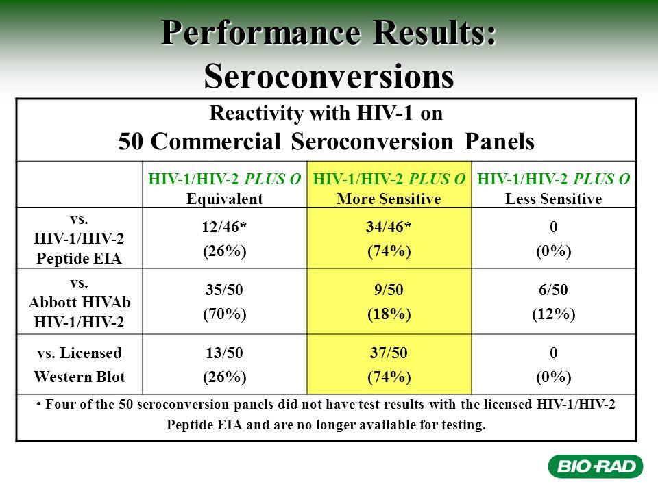 Performance Results: Seroconversions Reactivity with HIV-1 on 50 Commercial Seroconversion Panels HIV-1/HIV-2 PLUS O Equivalent HIV-1/HIV-2 PLUS O More Sensitive HIV-1/HIV-2 PLUS O Less Sensitive vs.