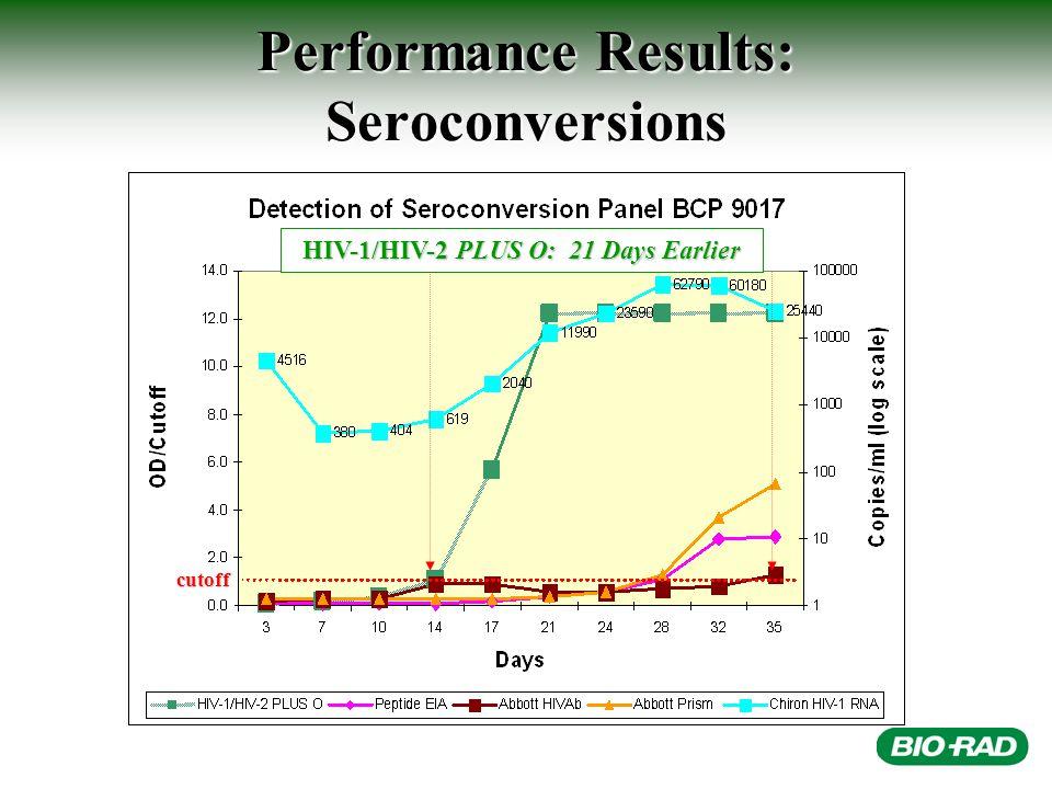 Performance Results: Seroconversions HIV-1/HIV-2 PLUS O: 21 Days Earlier cutoff