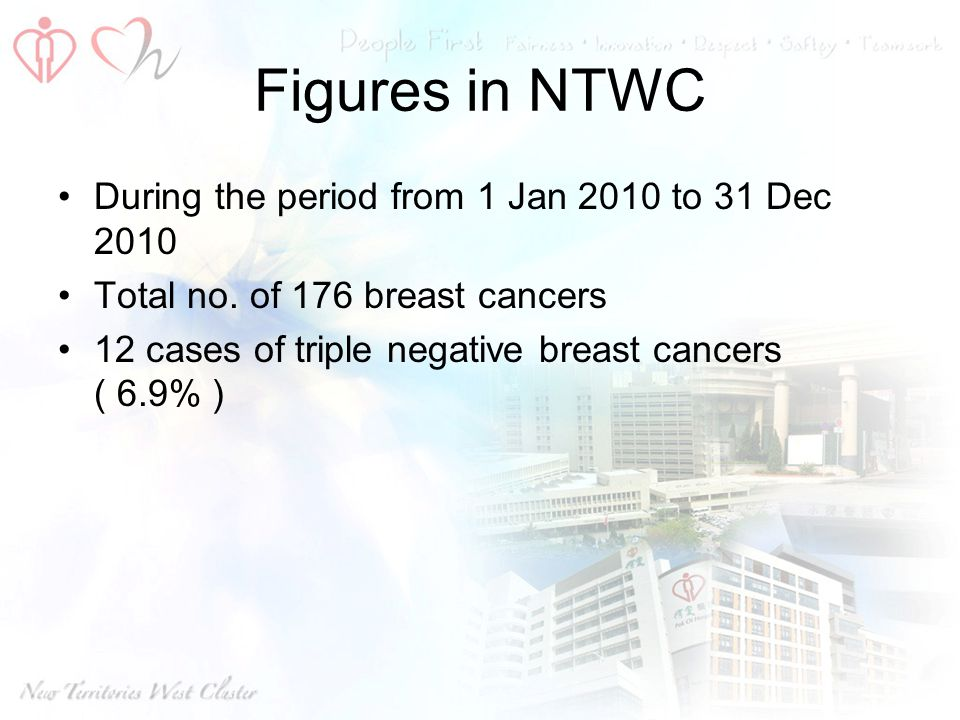 Figures in NTWC During the period from 1 Jan 2010 to 31 Dec 2010 Total no. of 176 breast cancers 12 cases of triple negative breast cancers ( 6.9% )