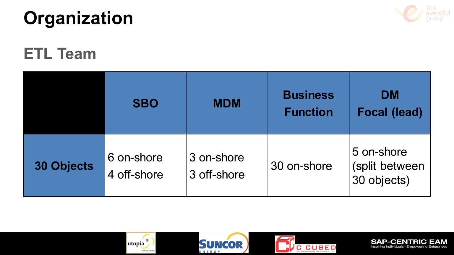 Slide 20 Organization ETL Team SBOMDM Business Function DM Focal (lead) 30 Objects 6 on-shore 4 off-shore 3 on-shore 3 off-shore 30 on-shore 5 on-shore (split between 30 objects)