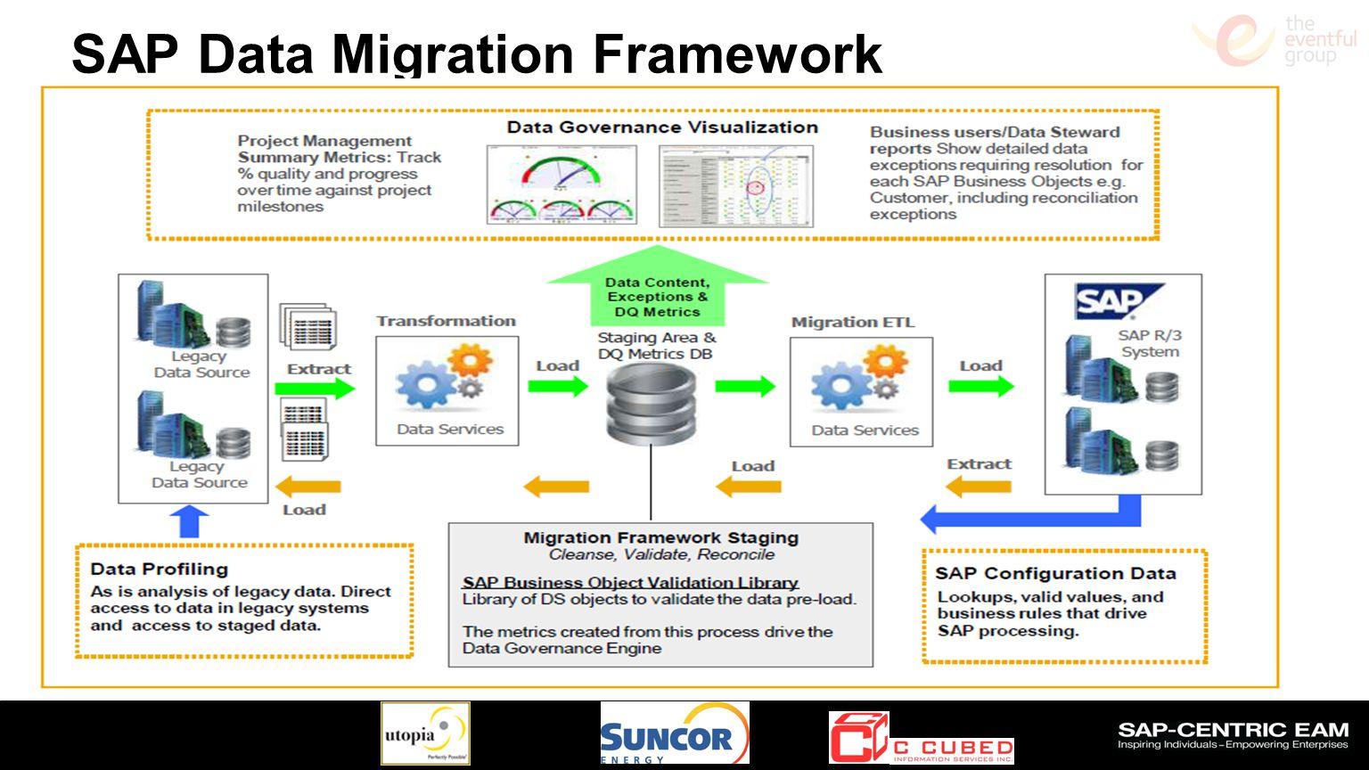 Slide 37 SAP Data Migration Framework Subhead (Arial 40 Bold) Text (Arial 40 Regular) o Demoted Text (Arial 34 Regular)