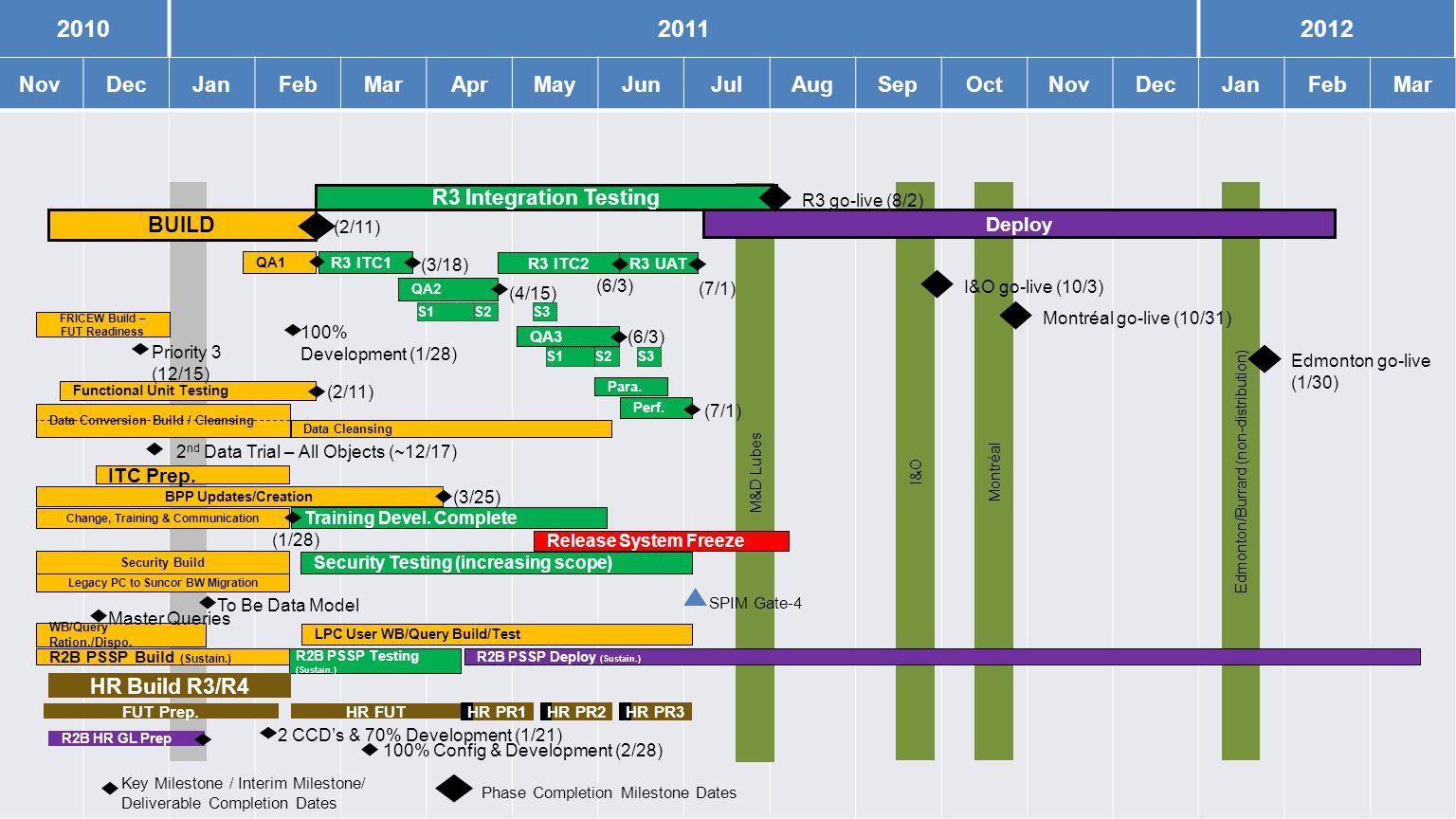 8 201020112012 NovDecJanFebMarAprMayJunJulAugSepOctNovDecJanFebMar I&O R3 go-live (8/2) M&D Lubes Edmonton/Burrard (non-distribution) Montréal Deploy SPIM Gate-4 I&O go-live (10/3) Montréal go-live (10/31) Edmonton go-live (1/30) (2/11) (4/15) (6/3) (1/28) 100% Development (1/28) R3 ITC1 R3 ITC2R3 UAT Para.