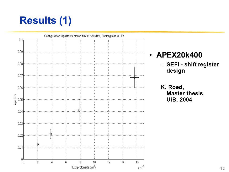 12 Results (1) APEX20k400 –SEFI - shift register design K. Røed, Master thesis, UiB, 2004