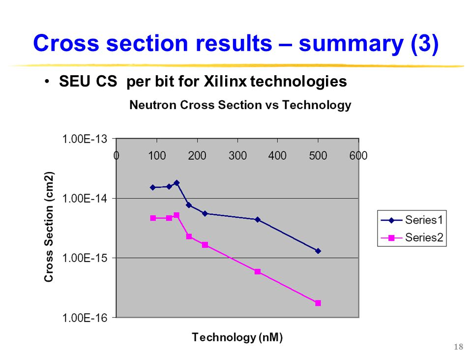 18 Cross section results – summary (3) SEU CS per bit for Xilinx technologies