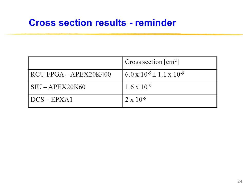 24 Cross section results - reminder Cross section [cm 2 ] RCU FPGA – APEX20K400 6.0 x 10 -9  1.1 x 10 -9 SIU – APEX20K601.6 x 10 -9 DCS – EPXA12 x 10 -9