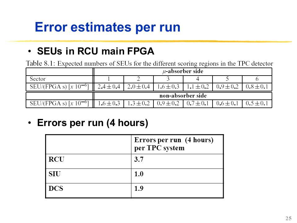 25 Error estimates per run Errors per run (4 hours) per TPC system RCU3.7 SIU1.0 DCS1.9 SEUs in RCU main FPGA Errors per run (4 hours)