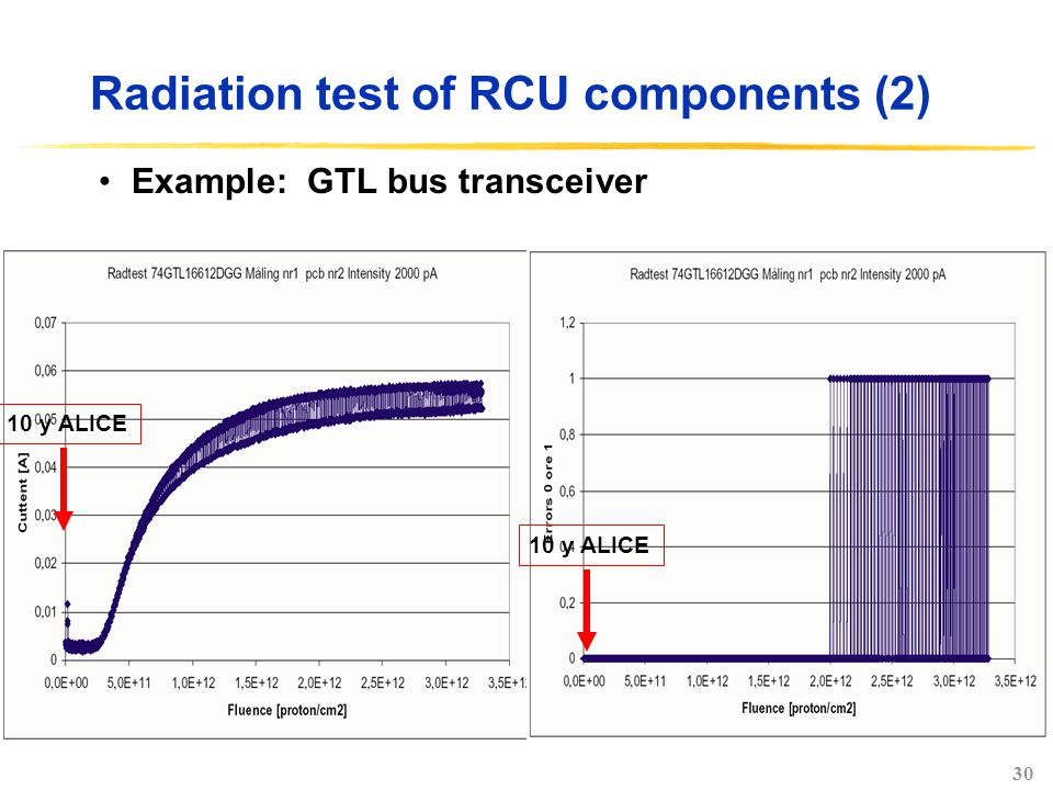 30 Radiation test of RCU components (2) Example: GTL bus transceiver 10 y ALICE