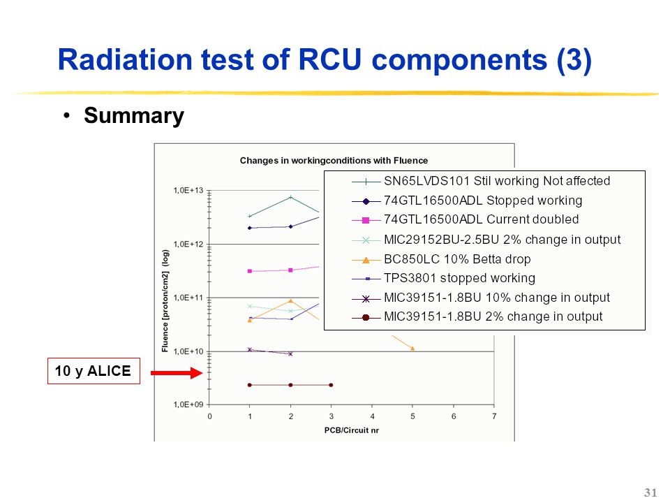 31 Radiation test of RCU components (3) Summary 10 y ALICE