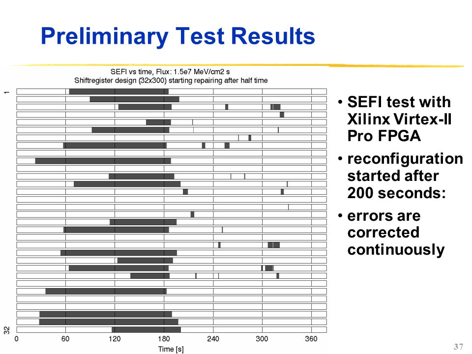 37 Preliminary Test Results SEFI test with Xilinx Virtex-II Pro FPGA reconfiguration started after 200 seconds: errors are corrected continuously