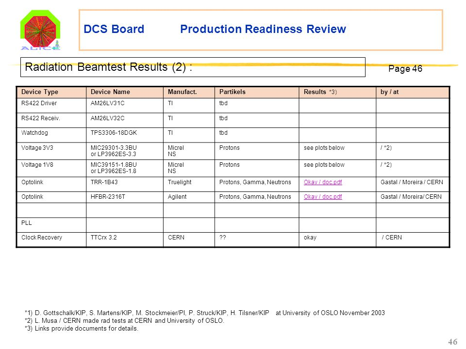 46 DCS Board Production Readiness Review Radiation Beamtest Results (2) : Device TypeDevice NameManufact.PartikelsResults *3) by / at RS422 DriverAM26