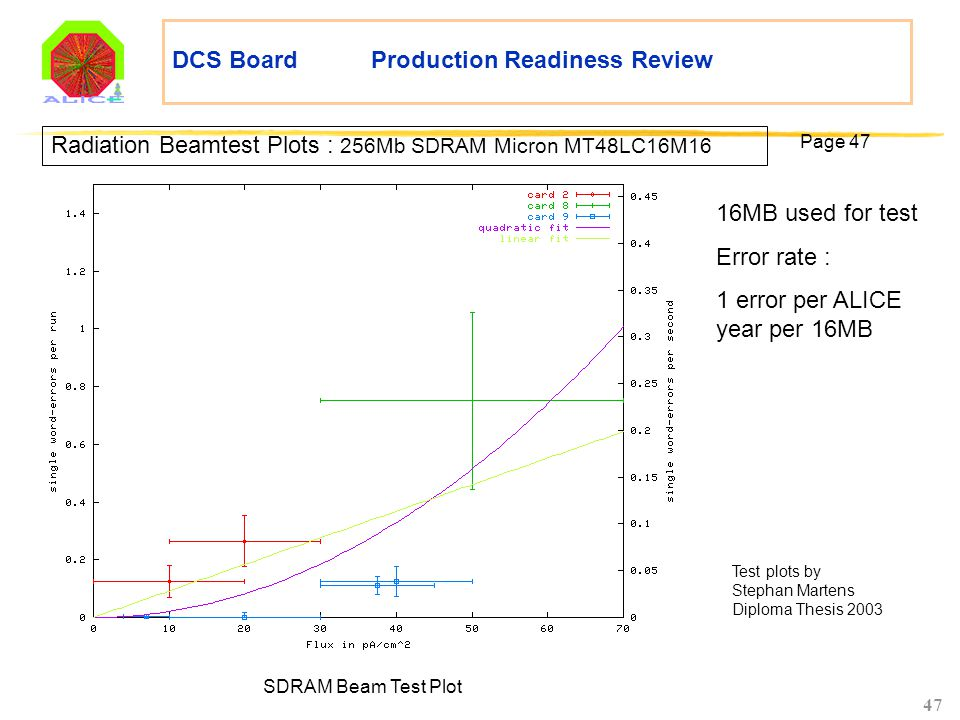 47 DCS Board Production Readiness Review Radiation Beamtest Plots : 256Mb SDRAM Micron MT48LC16M16 SDRAM Beam Test Plot Page 47 Test plots by Stephan