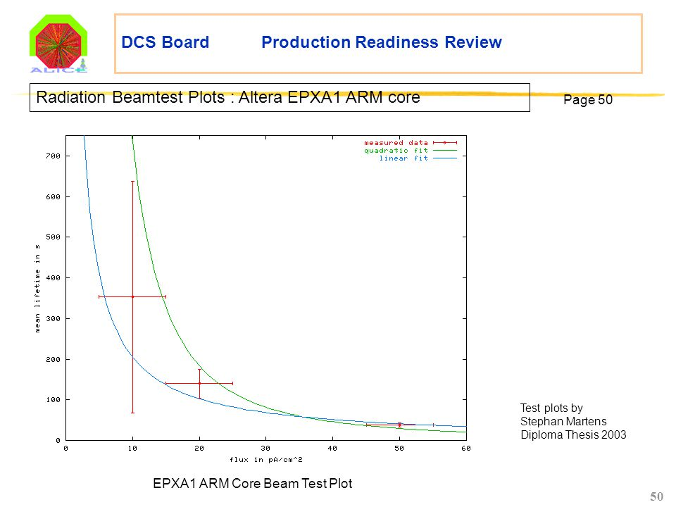 50 DCS Board Production Readiness Review Radiation Beamtest Plots : Altera EPXA1 ARM core EPXA1 ARM Core Beam Test Plot Page 50 Test plots by Stephan