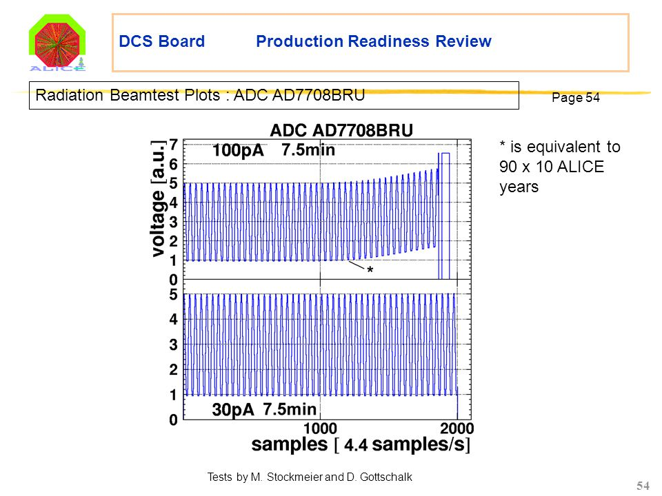 54 DCS Board Production Readiness Review Radiation Beamtest Plots : ADC AD7708BRU Page 54 Tests by M. Stockmeier and D. Gottschalk * is equivalent to