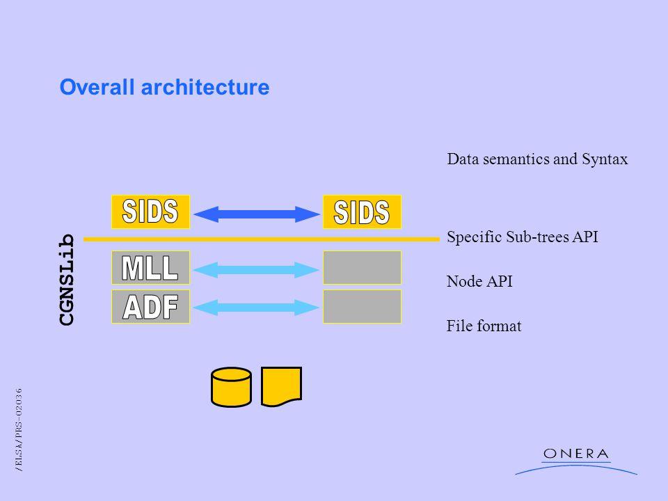 /ELSA/PRS-02036 Parts of XML tree (ADF tree dump using parseTree.py on web site example multi.cgns ) 19926 FILES: challenge.cgns...